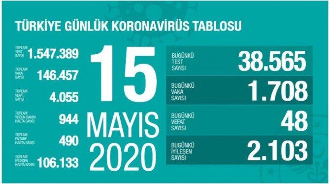 15-mayis-koronavirus-tablosu.jpg