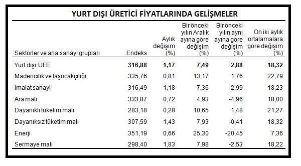 Yurt dışı üretici fiyatları aylık yüzde 1.17 yükseldi