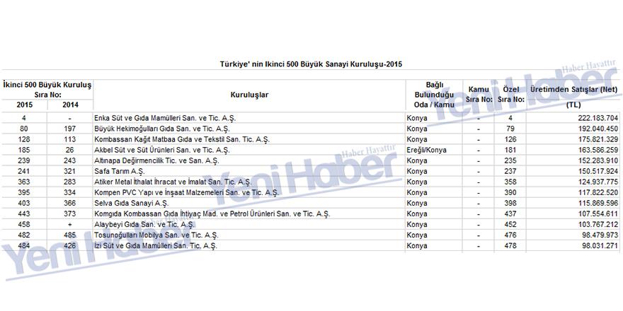 Türkiye'nin ikinci 500 büyük sanayi kuruluşu arasın yer alan Konya firmaları