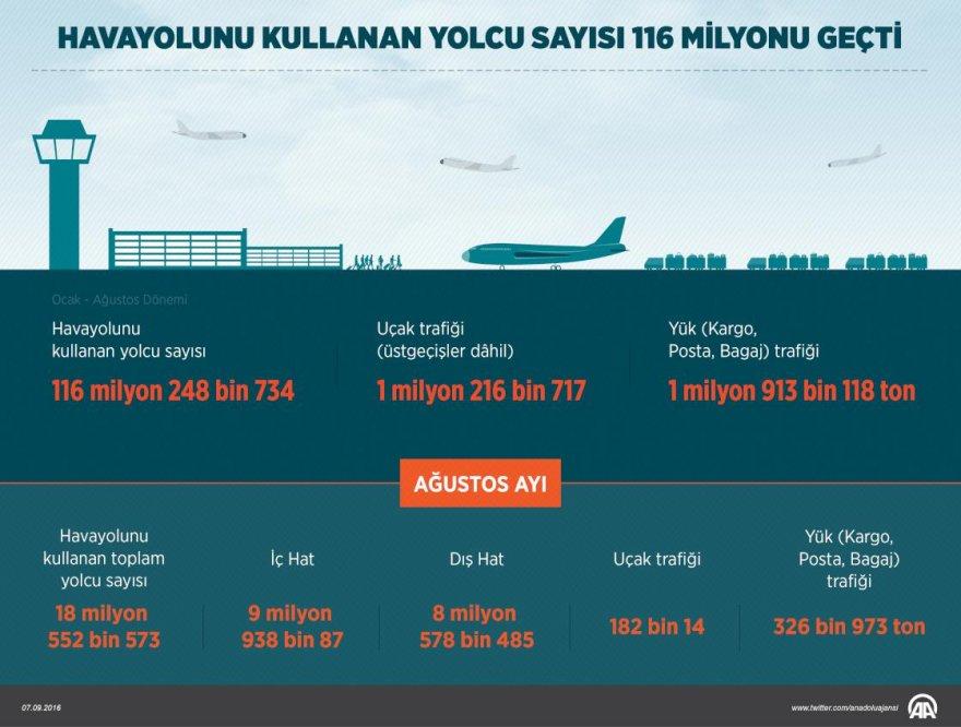 havayolunu-kullanan-yolcu-sayisi-116-milyonu-gecti.jpg