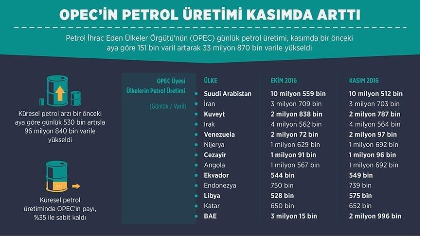 opec'in-petrol-uretimi-kasimda-artti.jpg