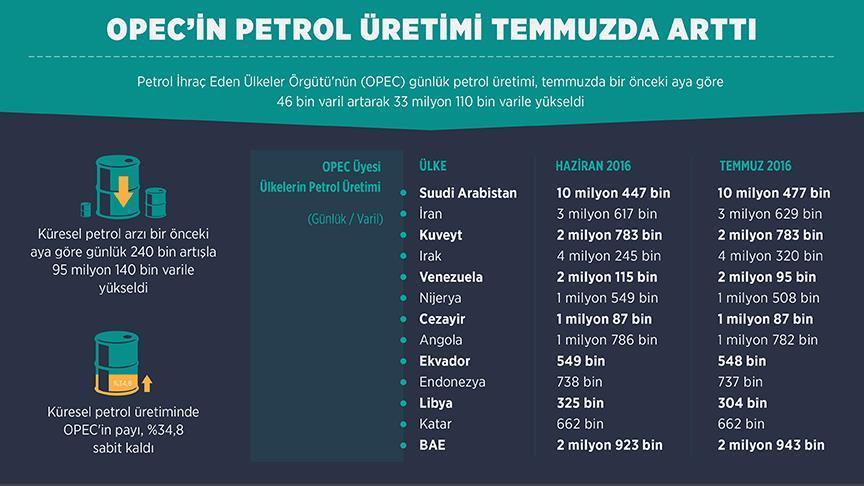 opec'in-petrol-uretimi-temmuzda-artti.jpg