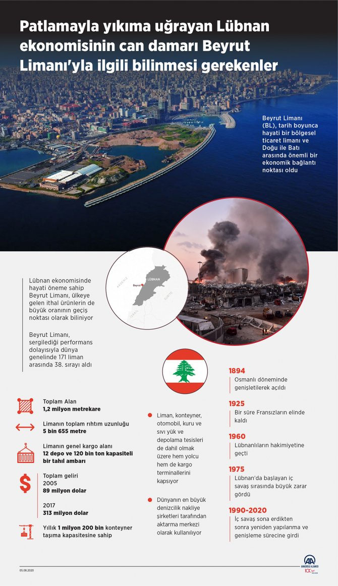 patlamayla-yikima-ugrayan-beyrut-limani-lubnan-ekonomisinin-can-damari-sayiliyordu-1.jpg