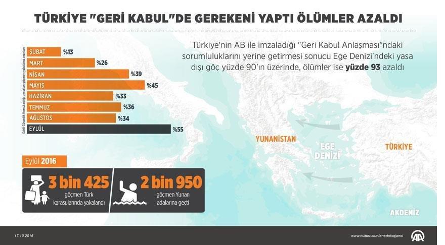 turkiye-geri-kabulde-gerekeni-yapti-olumler-azaldi.jpg