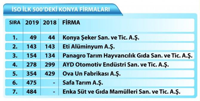 turkiyenin-en-buyuk-sanayi-kuruluslari-arasinda-7-konya-firmasi-var.jpg